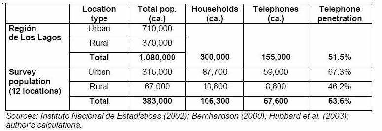 Population and telephone infrastructure data, Lakes Region, Chile (2002)